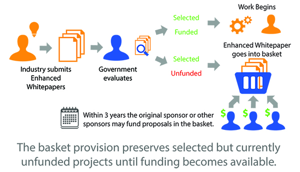 The basket provision preserves selected but currently unfunded projects until funding becomes available.